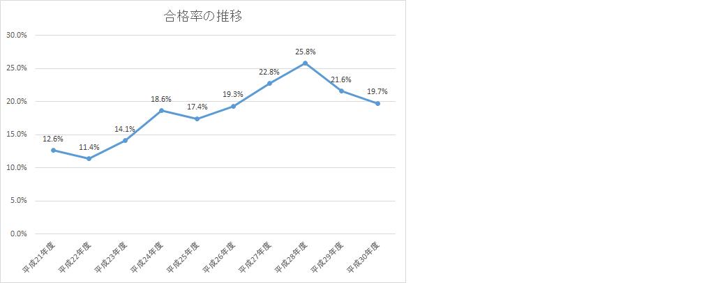 保育士試験合格率の推移