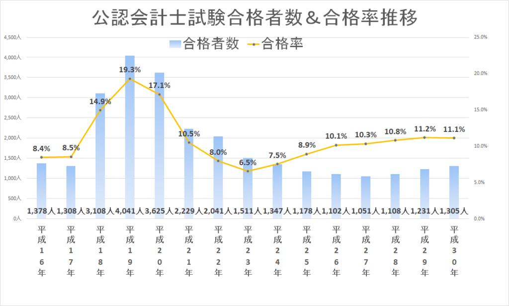 過去14年間の公認会計士試験合格率の推移
