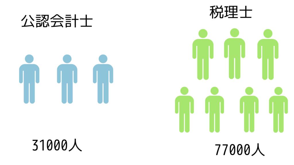 会計士と税理士の人数比較