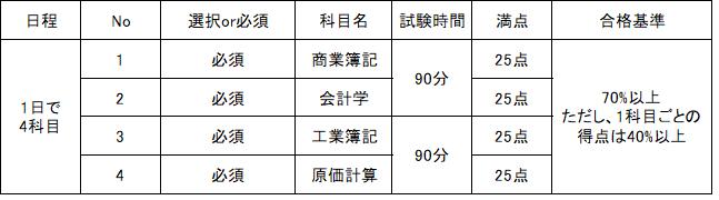 簿記1級試験の概要