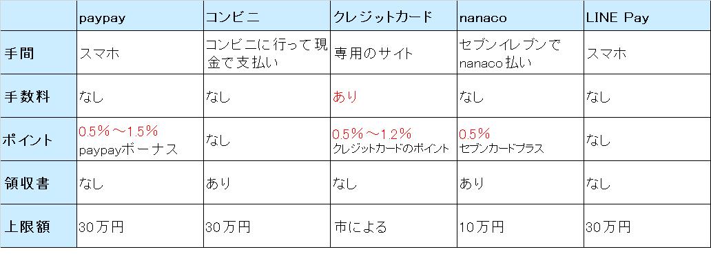 納税方法の比較表